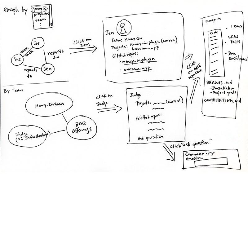 2. Prototyping