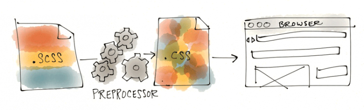 A Designer's Quick-Start Guide to CSS Preprocessors