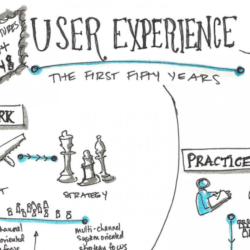 Notes from the Future of UX